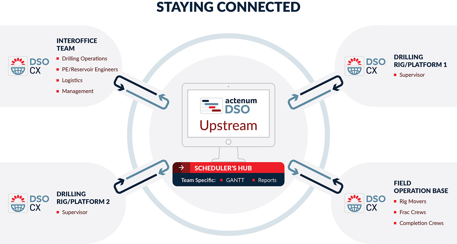 Actenum DSO/CX: Keep Operations Connected