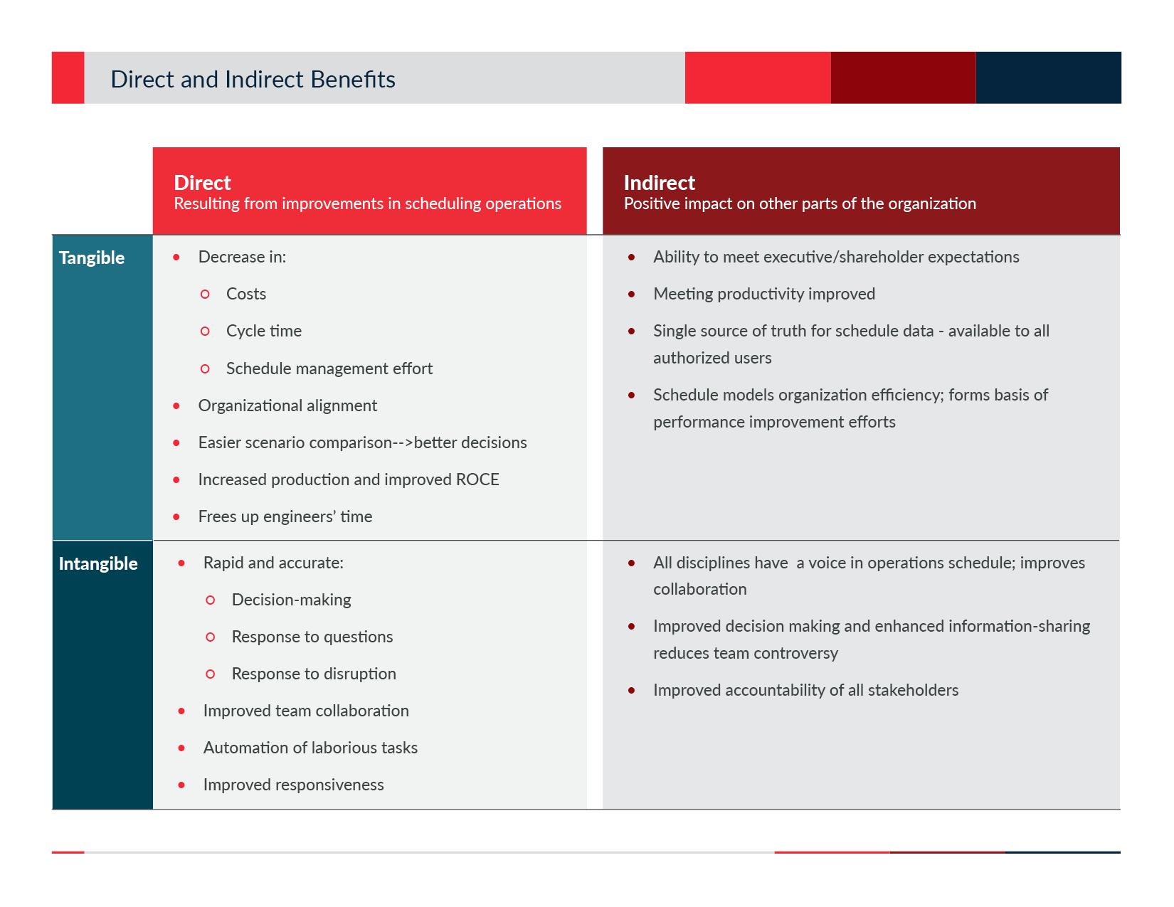 Actenum Scheduling Software Benefits