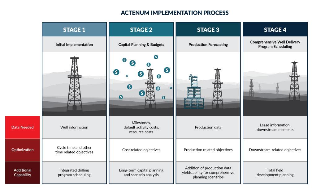 Actenum Oil & Gas Scheduling Implementation Infographic